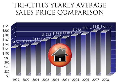 Tri-Cities Real Estate stats